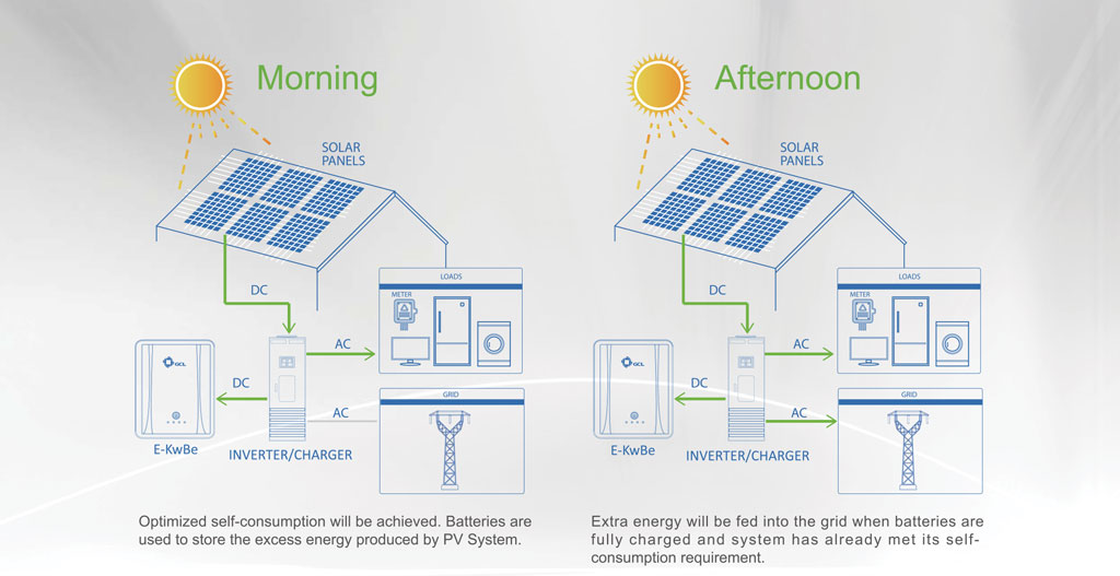 how-solar-storage-works-01